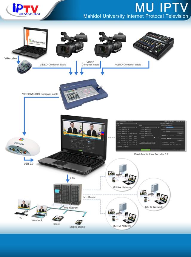 IPTV Chart_test