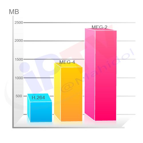 chart_H264